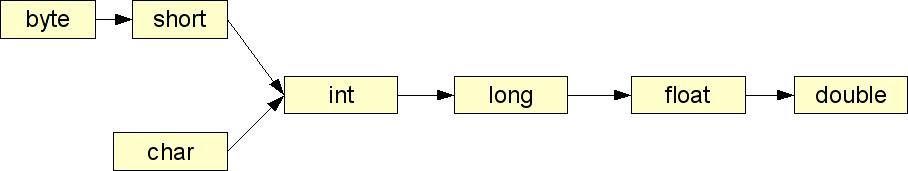 Rzutowanie typów prostych