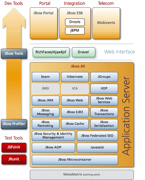 JBoss Application Server 5 architecture