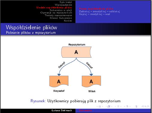 LaTeX - grafika na slajdzie